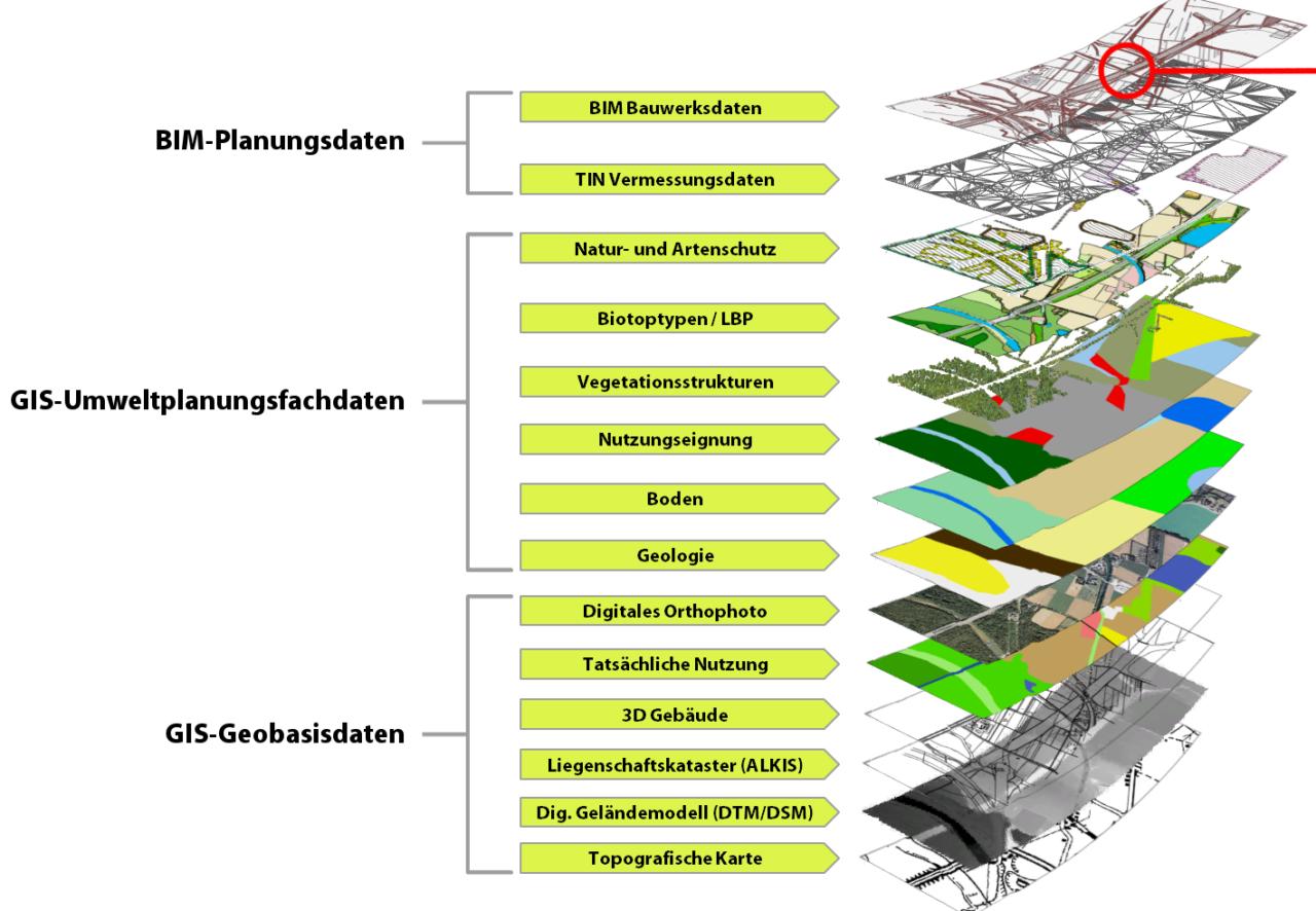 Integration von BIM Bauwerksdaten in GIS-Geodatenbank