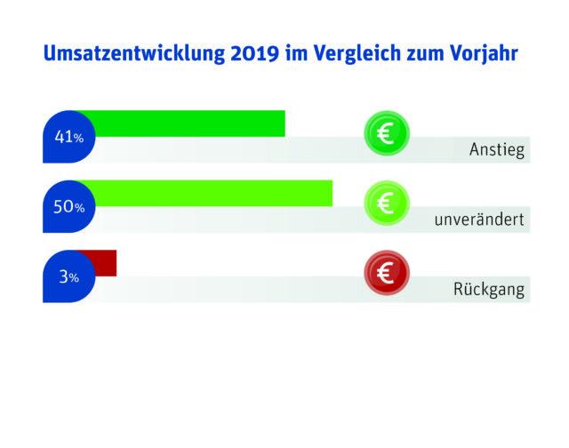 Umsatzentwicklung 2019 im Vergleich zum Vorjahr